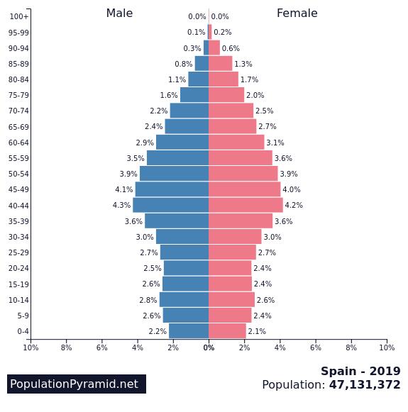 Population of Spain 2019 - PopulationPyramid net