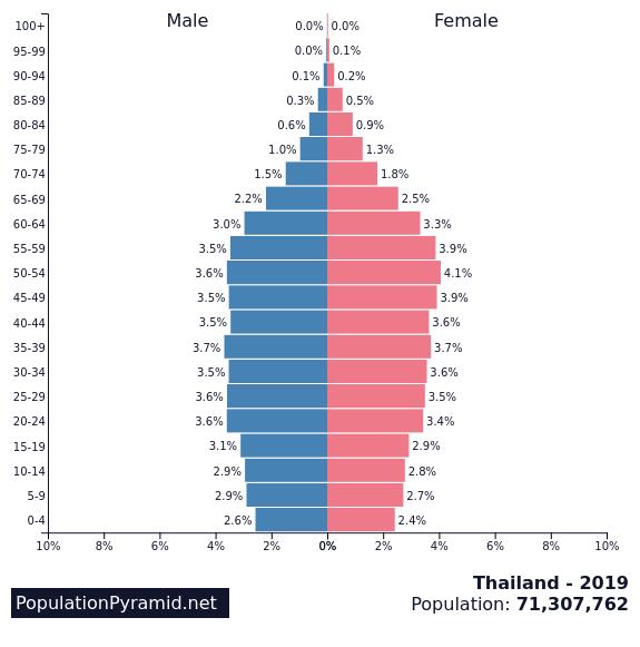 Population of Thailand 2019 - PopulationPyramid net