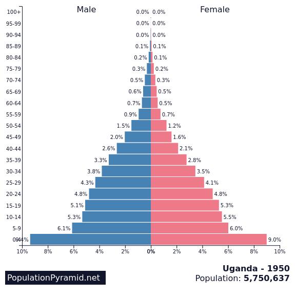 Population of Uganda 1950 - PopulationPyramid.net