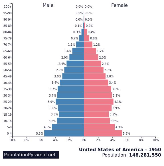 Population Of United States Of America 1950 Populationpyramid