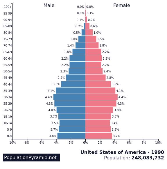 Population of United States of America 1990 - PopulationPyramid.net