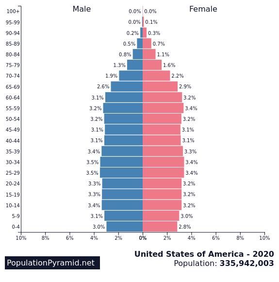 Population of United States of America 2020 - PopulationPyramid.net