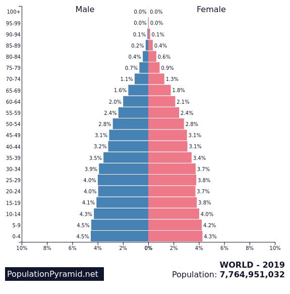 Population of WORLD 2019 - PopulationPyramid.net