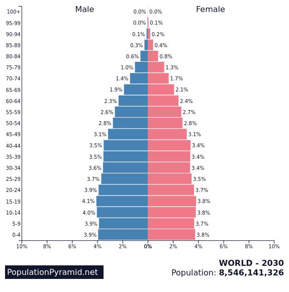 Population of WORLD 2030 - PopulationPyramid net