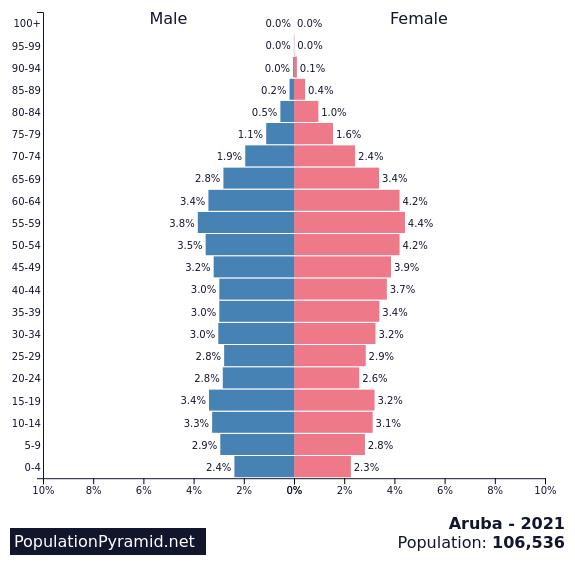 Population of Aruba 2021 - PopulationPyramid.net
