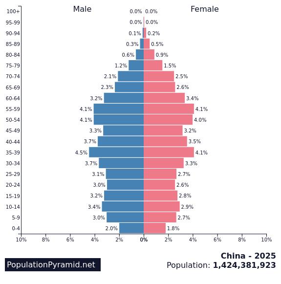 Population Of China 2025 - Populationpyramidnet-5087