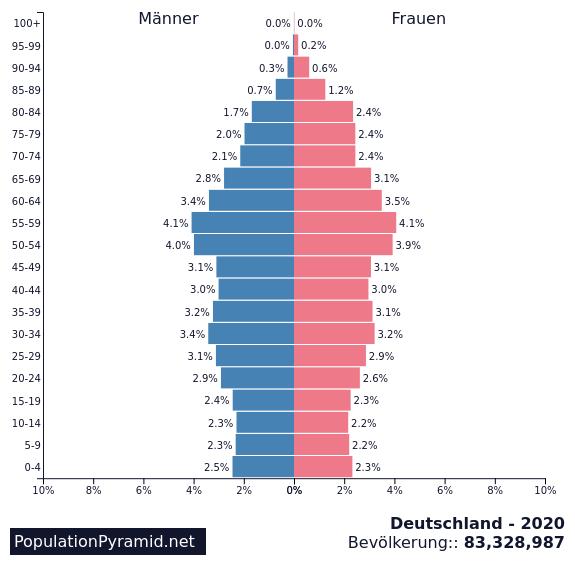 Deutschland - Schweden 2020