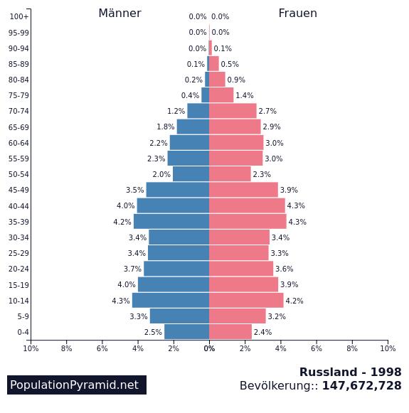 Bevölkerung Russland 1998 - PopulationPyramid.net