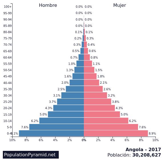 Población: Angola 2017 - PopulationPyramid.net