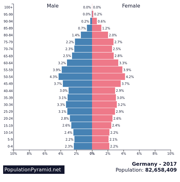 Population of Germany 2017 - PopulationPyramid.net